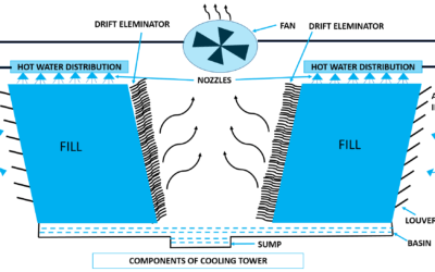 Cooling Tower Components & Functions