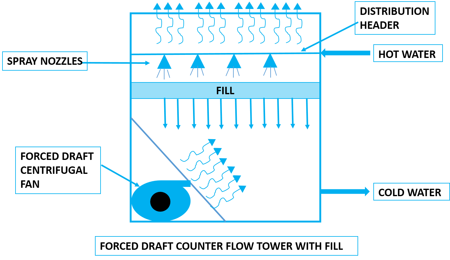 forced draft counter flow cooling tower