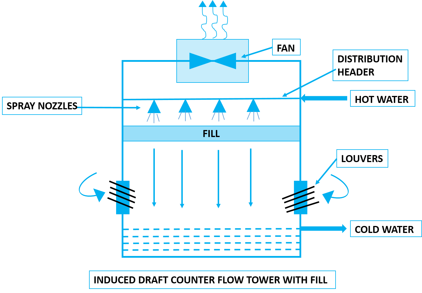 induced draft counter flow cooling tower