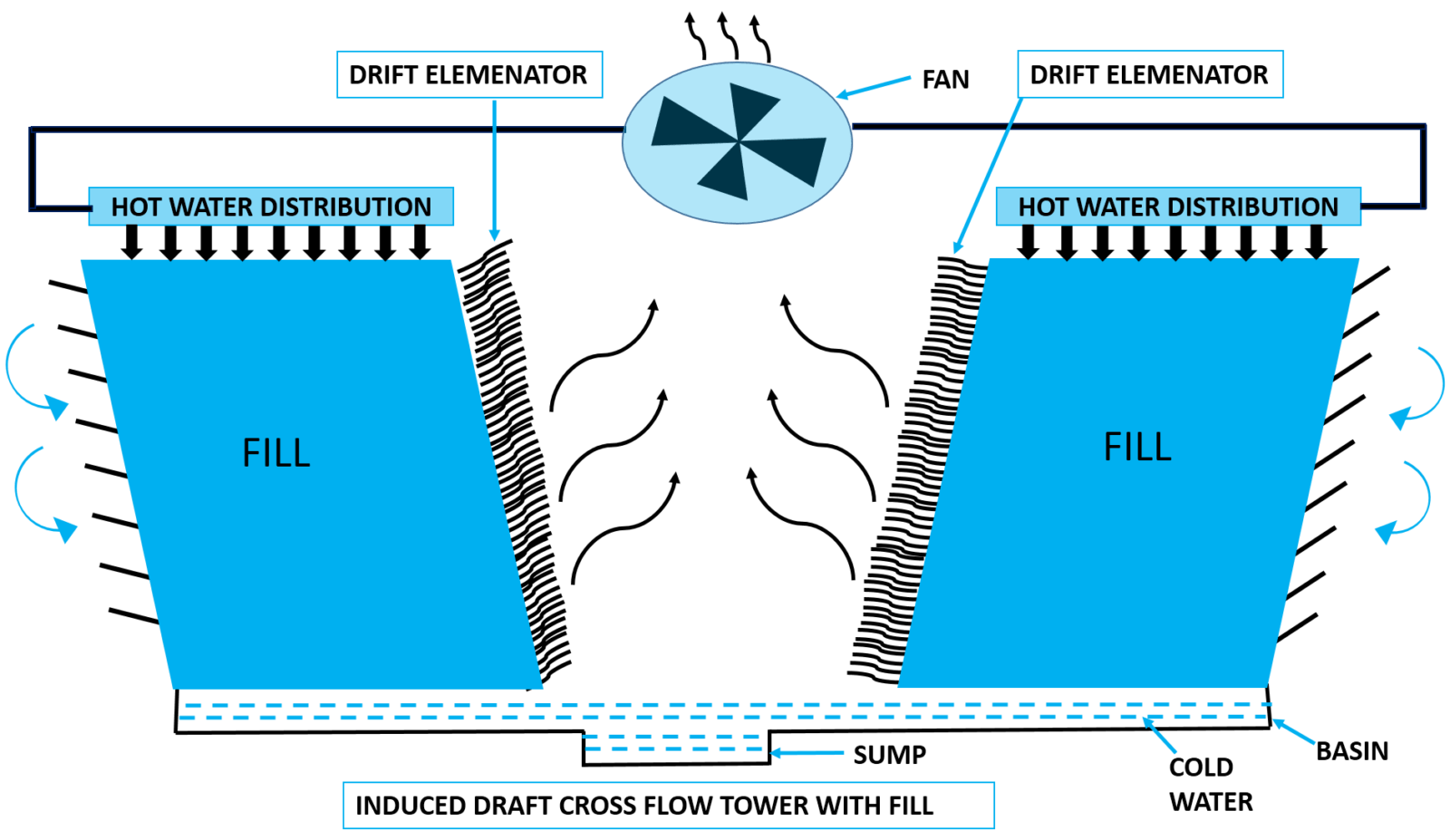 What is Cooling Tower? | Types of Cooling Tower - Water Treatment Basics