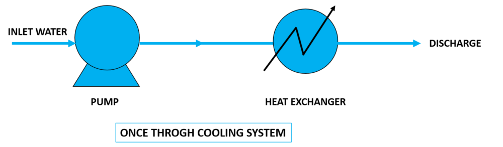 types of cooling system-once through