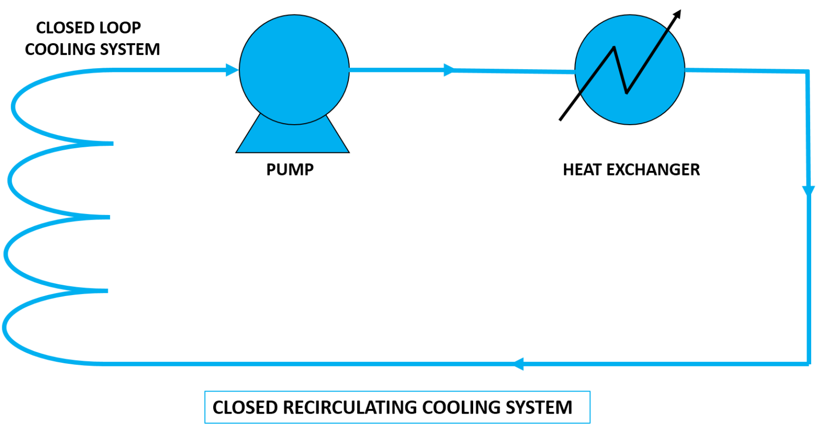 Types of cooling system closed recirculating