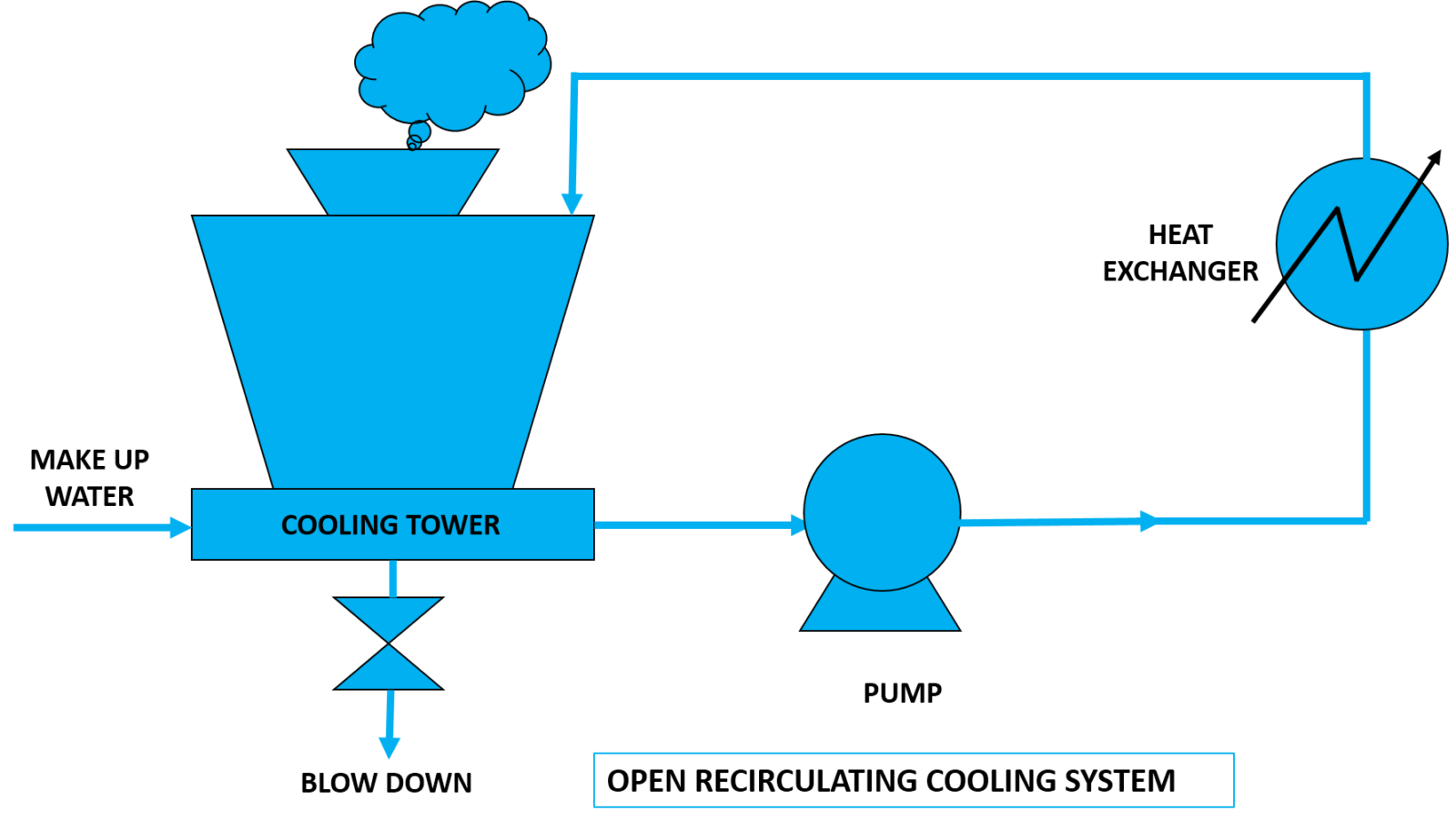 types of cooling system open recirculating