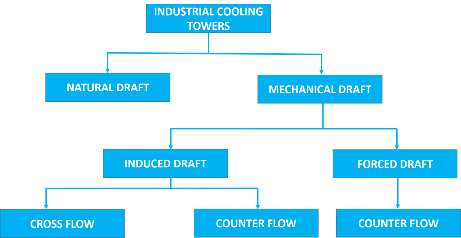 types-of-cooling-tower